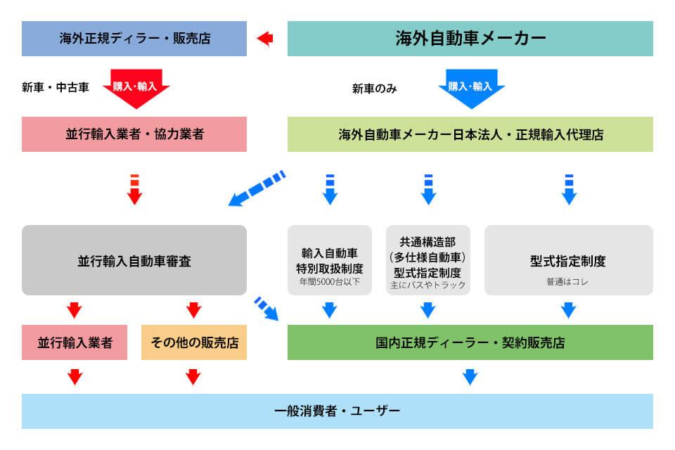 輸入車の輸入・審査手続き(青矢印が正規輸入)